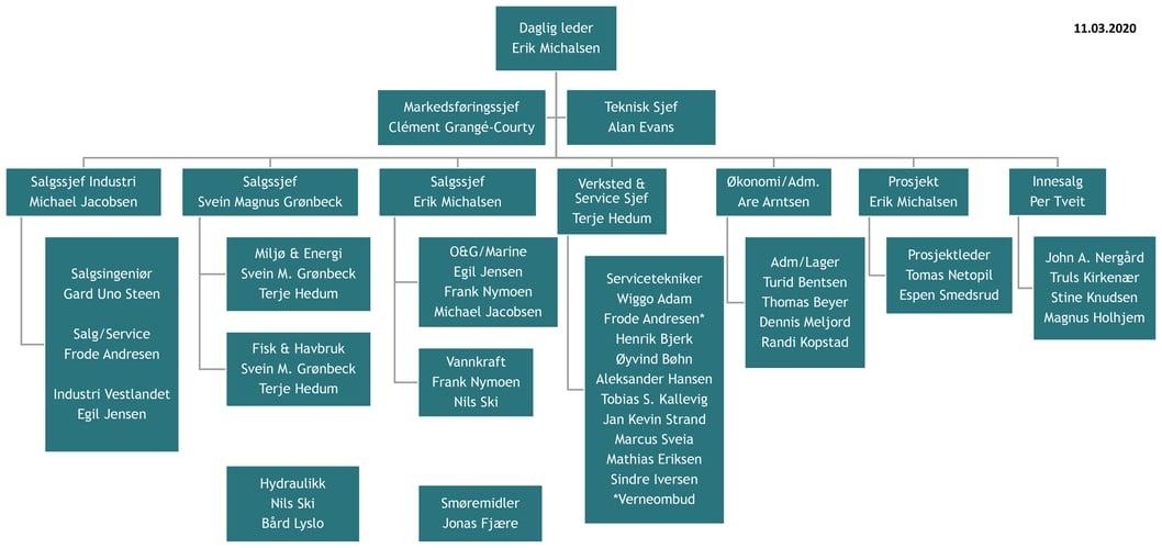 Organisasjonskart forslag 11 03 2020
