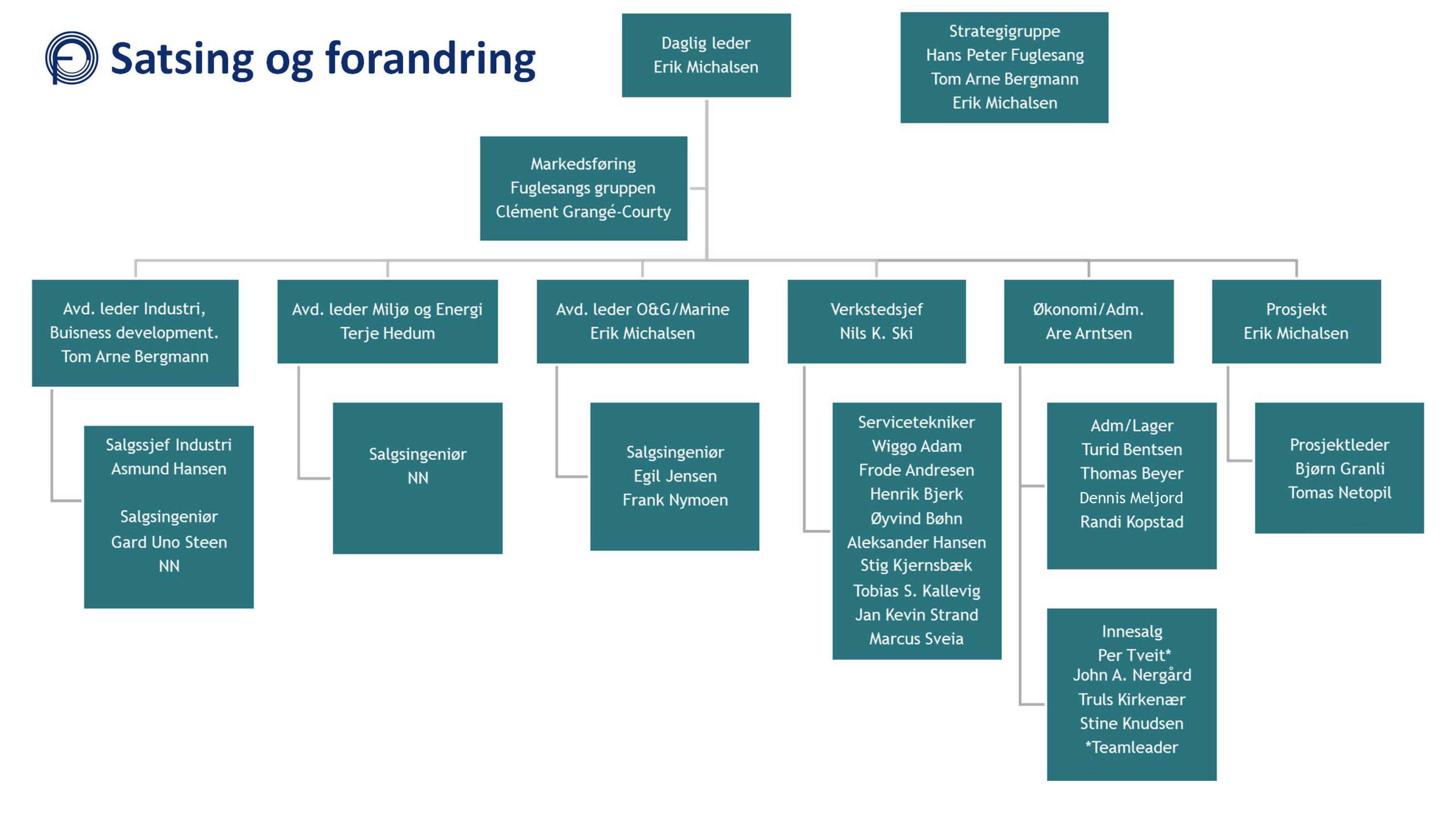 Organization chart 15 04 2019